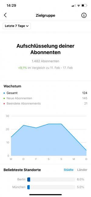 instagram insights abonnenten